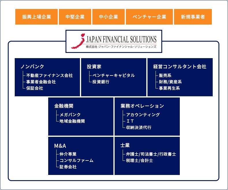 JFSのアライアンス・ネットワーク