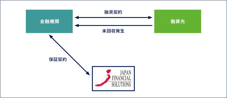 融資債権保証サービス