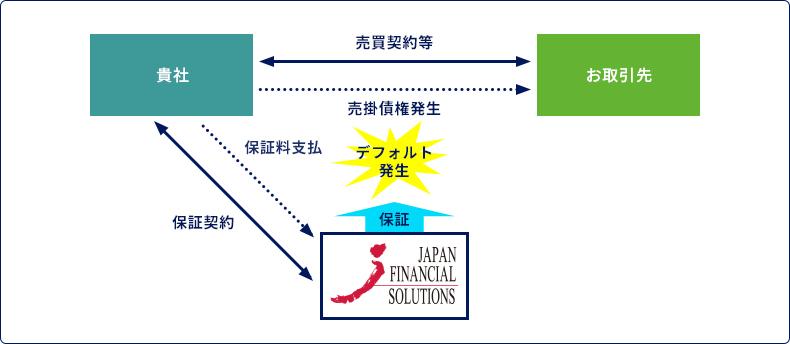 売掛債権保証サービス(保証ファクタリング)